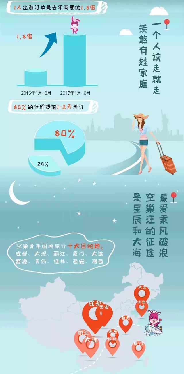首页 新闻 在线旅游 > 正文         驴妈妈近半年的统计数据显示